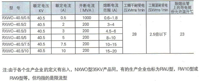 RXWO型跌落式熔断器参数